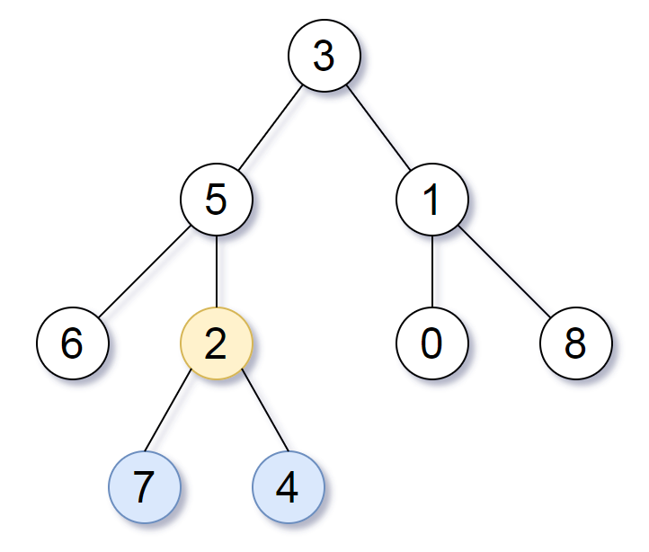 Smallest Subtree with all the Deepest Nodes example