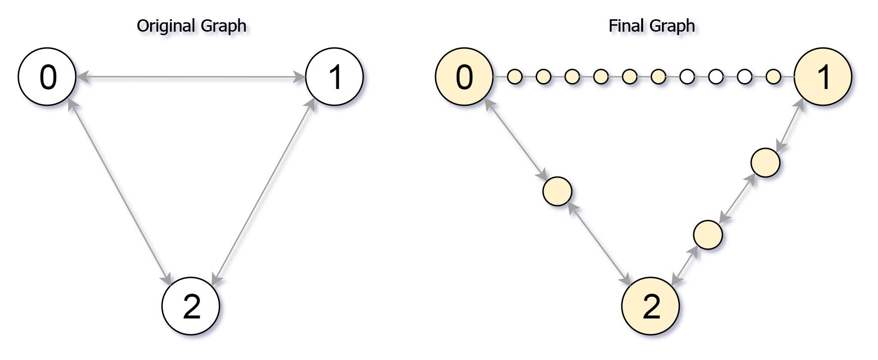 花花酱 LeetCode 882  Reachable Nodes In Subdivided Graph