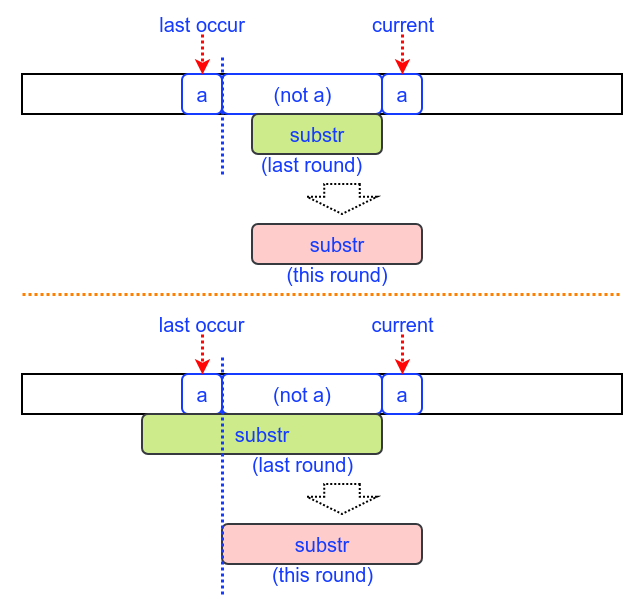 A picture explaining the key idea - LeetCode Discuss