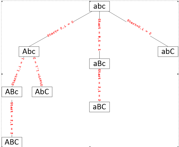Intuitive backtracking solution based on Subsets problem - LeetCode